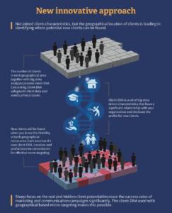 Infographic innovatieve aanpak