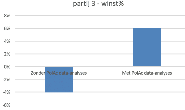 Politieke Academie verkiezingen resultaat microtargeting campagne 2